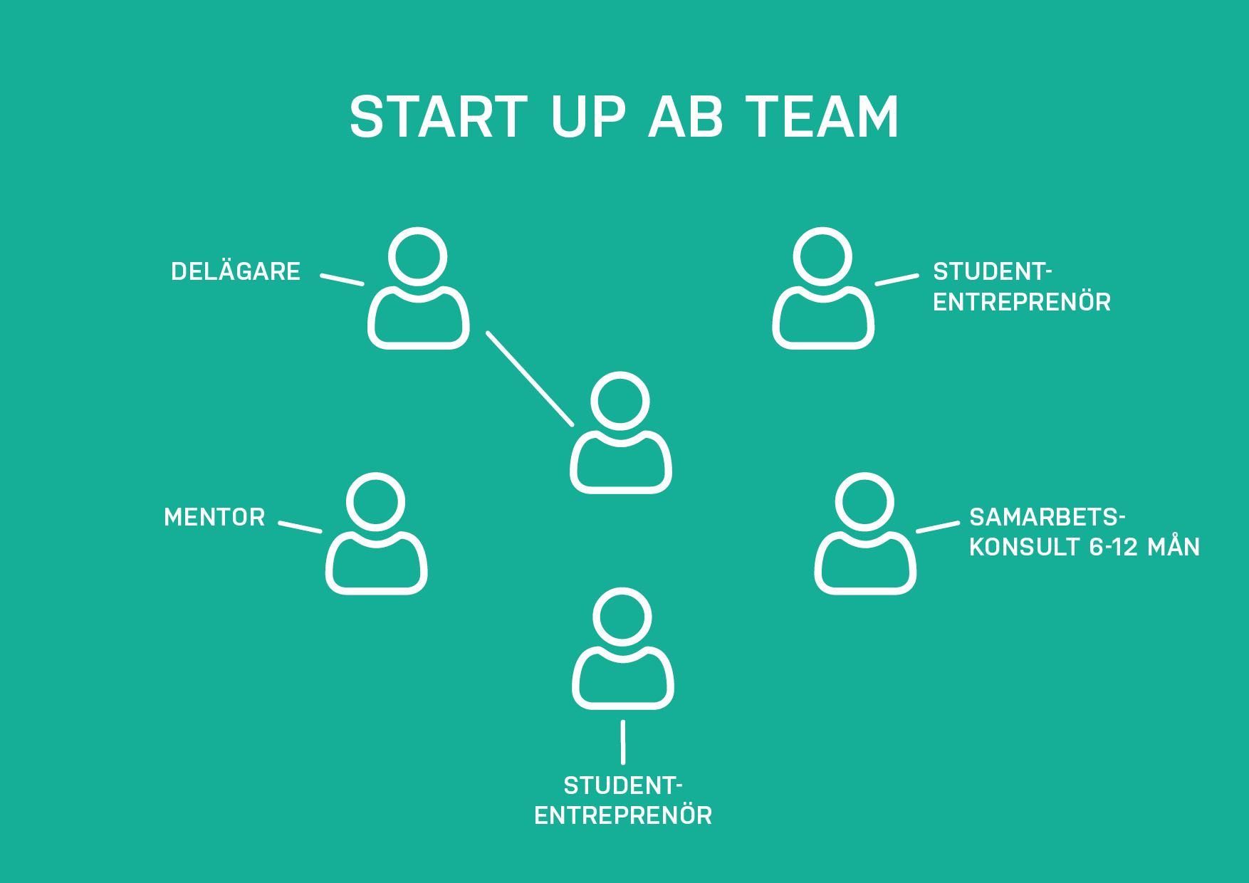 illustration av ett startup team